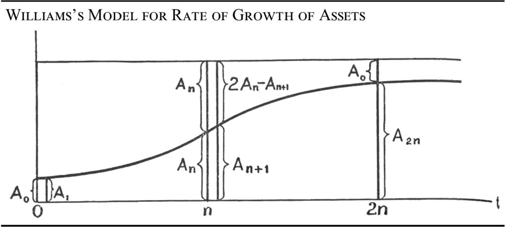 Rather Than Using An Accountants Ledger Book However Williams Proposed That Investors Use Algebraic Formulas Instead Believed Growth Could