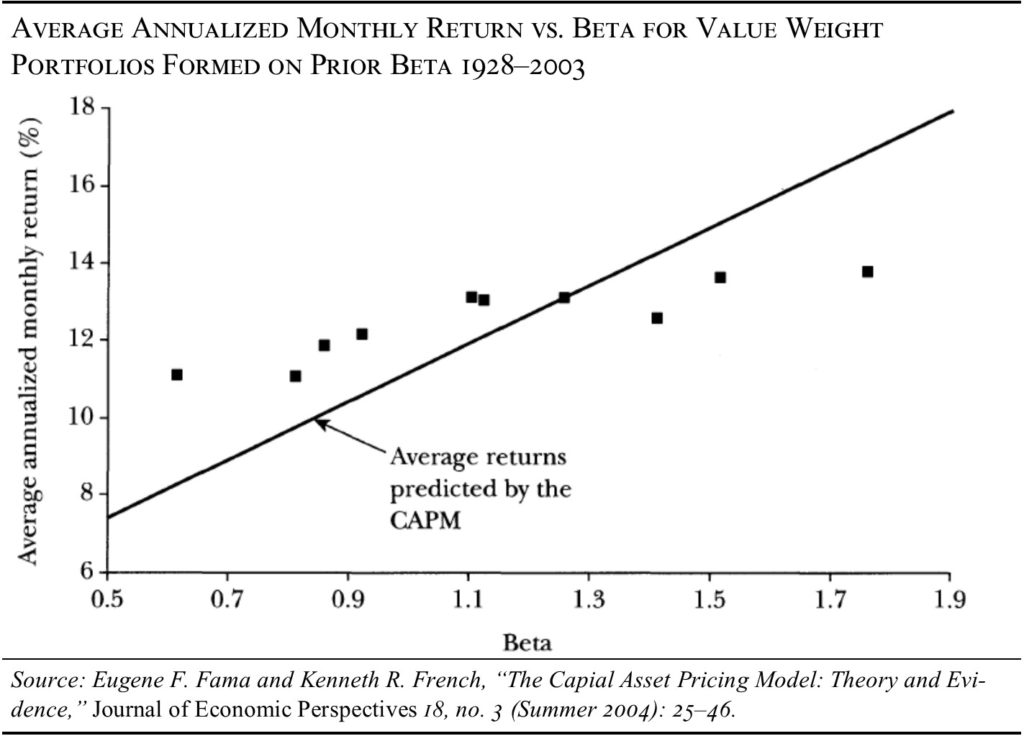 The Core Prediction Of Model That Stocks With Higher Price Volatility Should Produce Returns Has Failed Every Empirical Test Since 1972